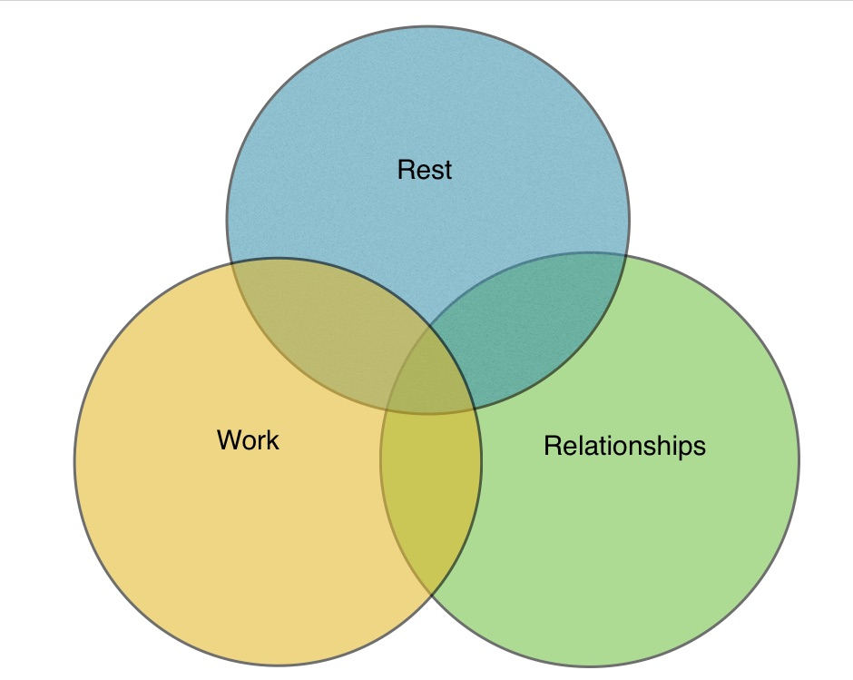 RestWorkRelationships